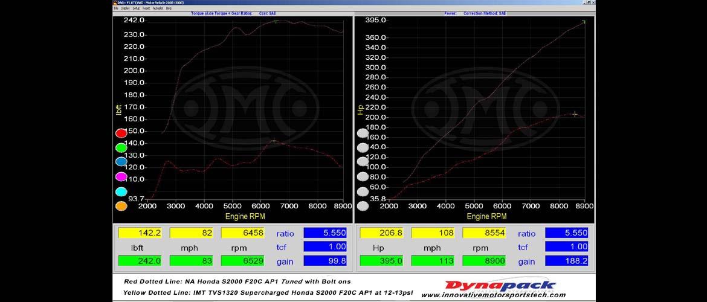 Wheel hub dyno results of a tuned NA AP1 vs IMT TVS1320 at 12psi WHP